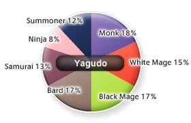 Yagudo Job Distribution as of 5/2005