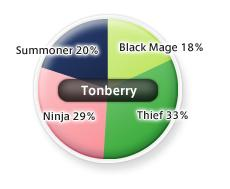 Tonberry Job Distribution as of 5/20/05
