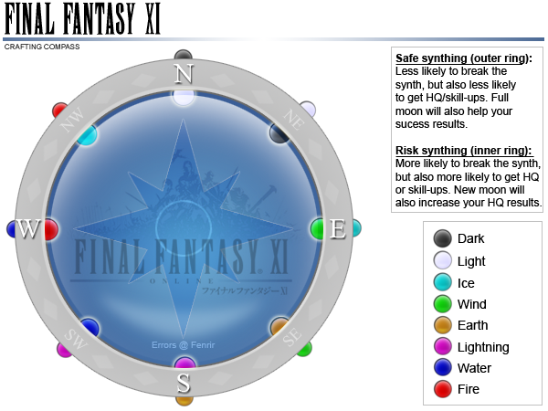 FFXI Crafting Compass